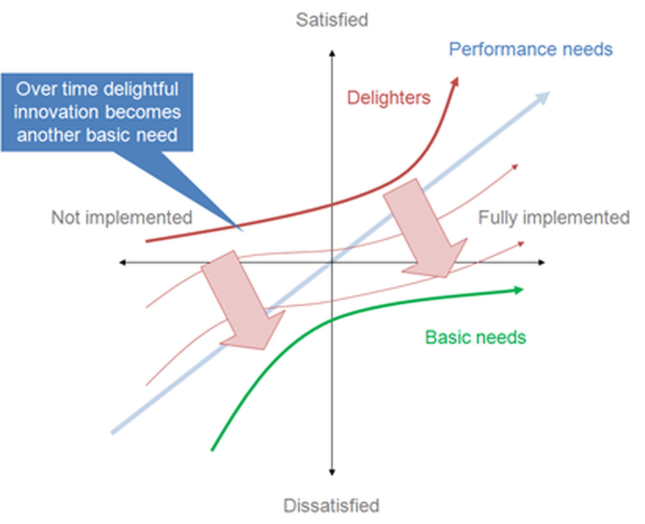 Kano model for product development and customer satisfaction