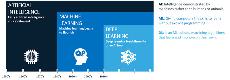 The spectrum of AI - ML - DL